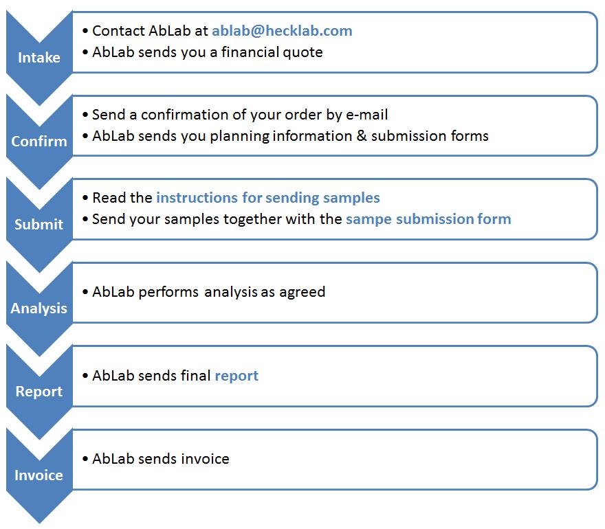 Hecklab Ablab Instructions